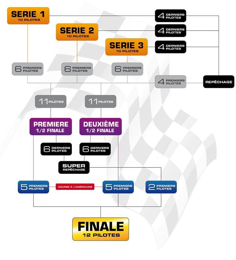 Schéma des courses 2ème Supercross de Strasbourg